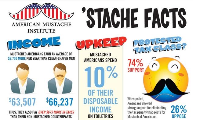 American Mustache Styles